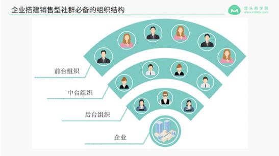 馒头商学院:销售型社群的构建与运营课程,价值599元
